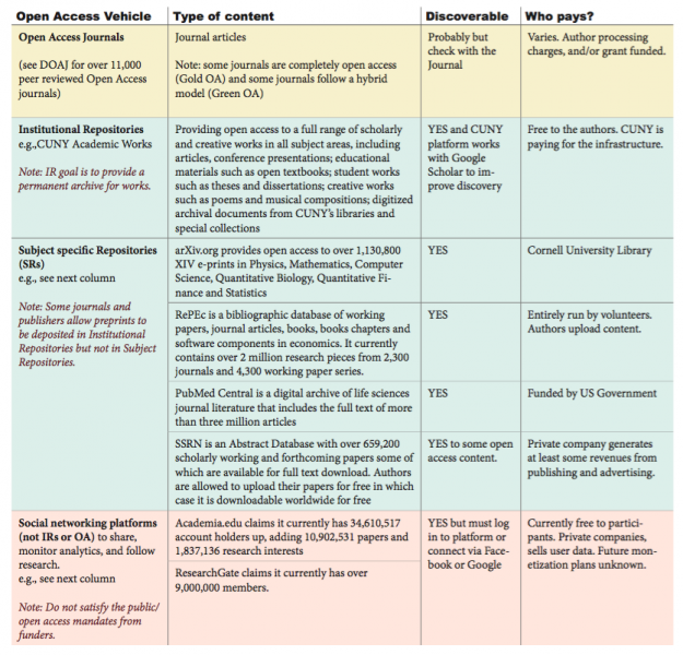 Table of OA vehicle options